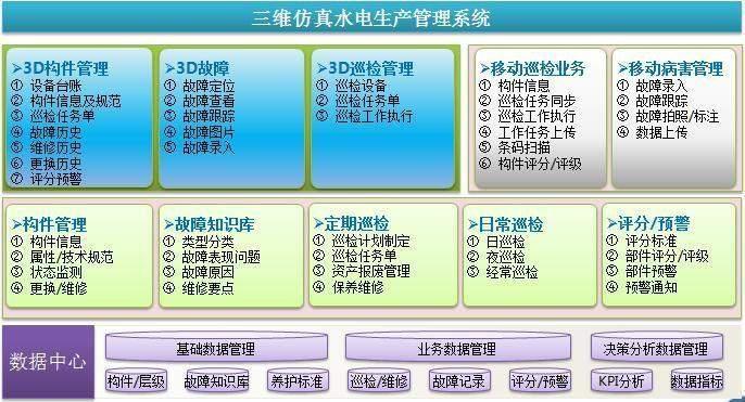 基于三维仿真生产运行管理系统(水电行业)-自主PLM|智慧工地管理平台|BIM施工管理系统