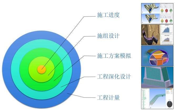Simu BIMFactory-自主PLM|智慧工地管理平台|BIM施工管理系统