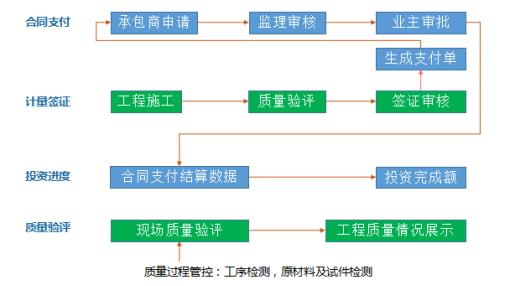 Simu PLM-自主PLM|智慧工地管理平台|BIM施工管理系统