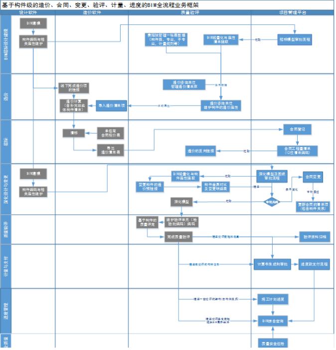 希盟泰克机场建设解决方案-自主PLM 智慧工地管理平台 BIM施工管理系统