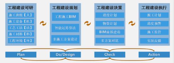 Simu BIMFuture产品介绍-自主PLM|智慧工地管理平台|BIM施工管理系统