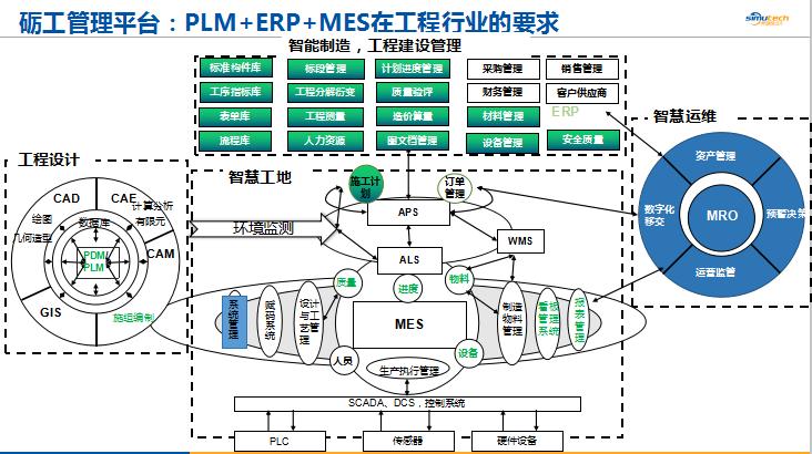 "Simu PLM喜获""2020年度优秀物联网行业融合创新应用项目""-自主PLM|智慧工地管理平台|BIM施工管理系统"